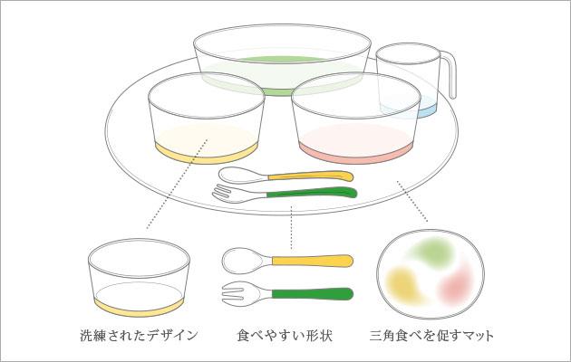 食育食器プロダクトデザイン