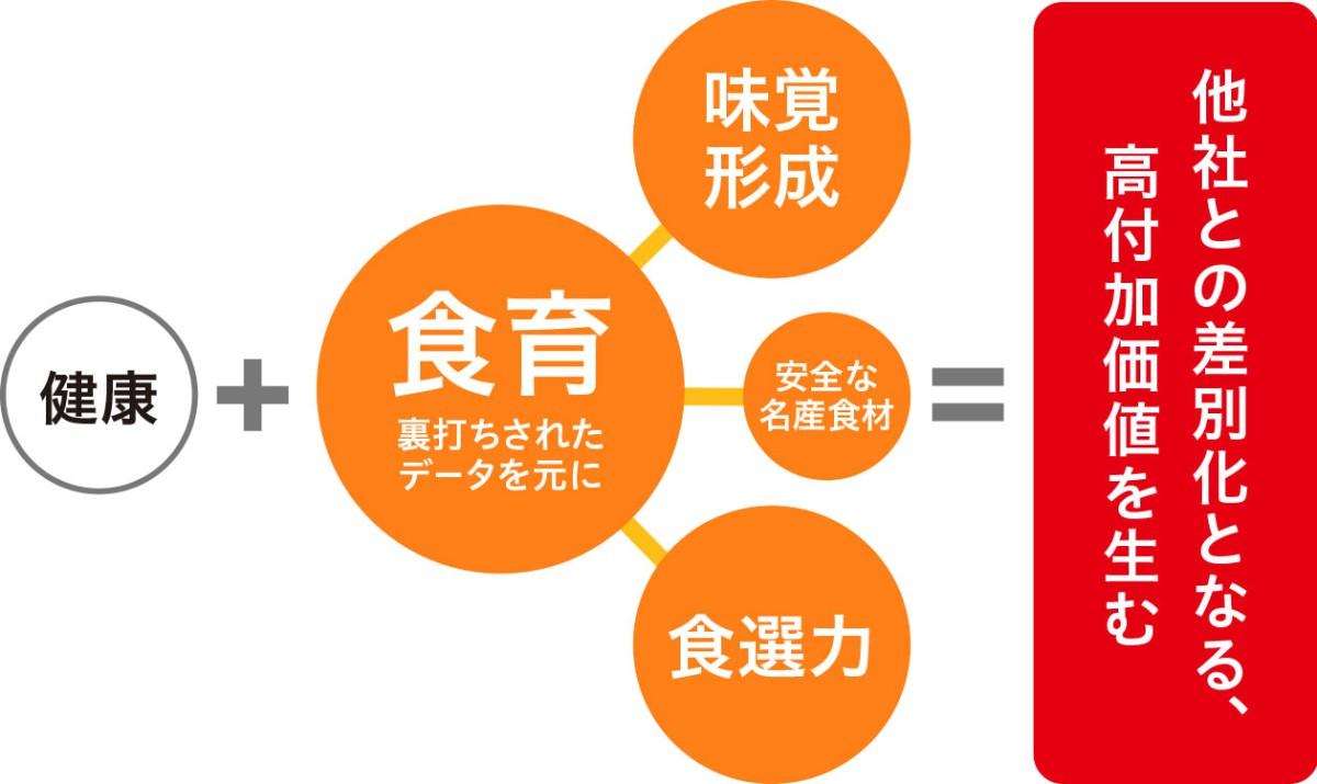 新宿伊勢丹オリジナル「離乳食」の開発及び全体コーディネート