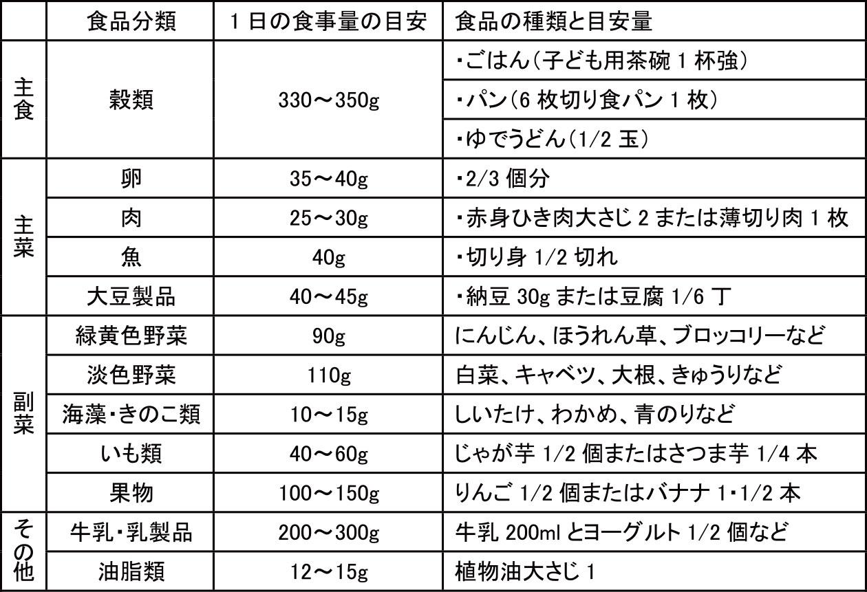 幼児食の栄養バランス~1食に食べる量の目安~